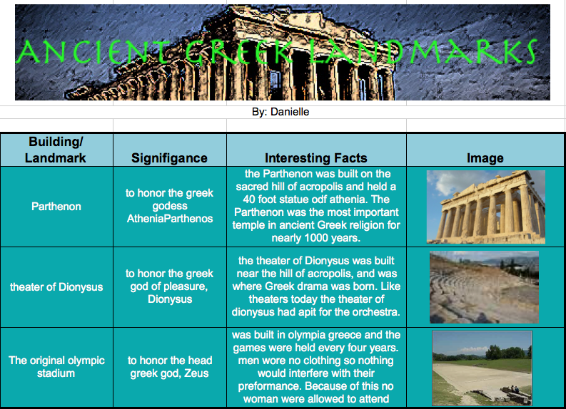 Facts of Greece